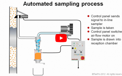 Automated sampling process for the IL50 and IL55